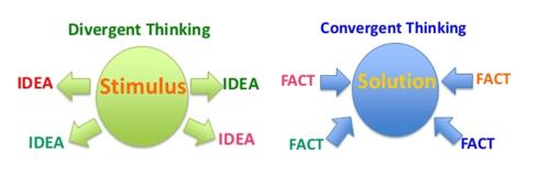 Civergent convergent thinking