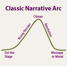 Narrative-Arc