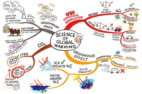 Science-of-global-warming-sharon-and-jane-genovese